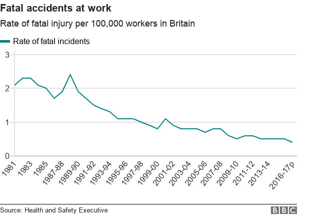 chart-fatal_incidents_workers